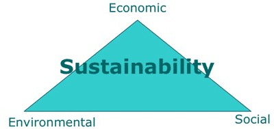 Sustainability triangle